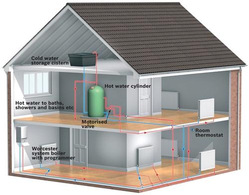 system_boiler